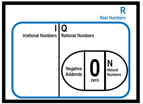 Venn Diagram - Real Numbers