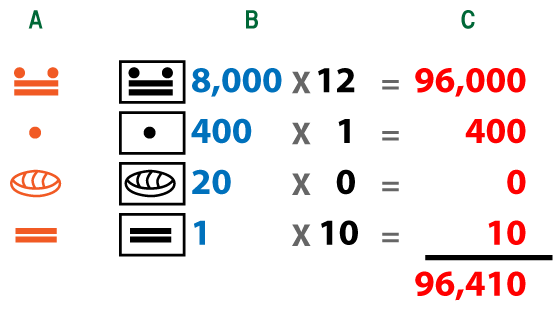 Mayan Numbers Mathmastery Blog