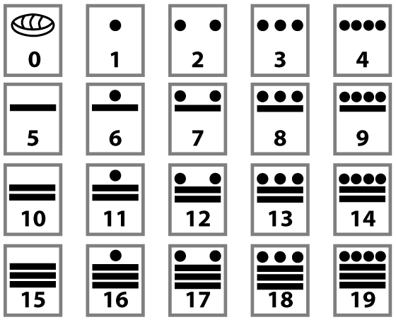 The digits of the Mayan Number System