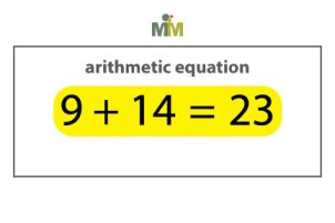 This arithmetic equation is a mathematical statement which uses the equal sign to state that the arithmetic expression on the left (the sum of the two addends) is equal to the statement on the right of the equal sign (the sum).