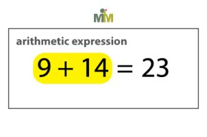 An arithmetic expression is a mathematical statement consisting of real numbers and mathematical operations. There are no variables in an arithmetic expression.