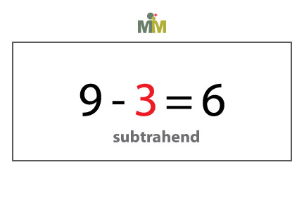 The Vocabulary of Subtraction | mathMastery Blog